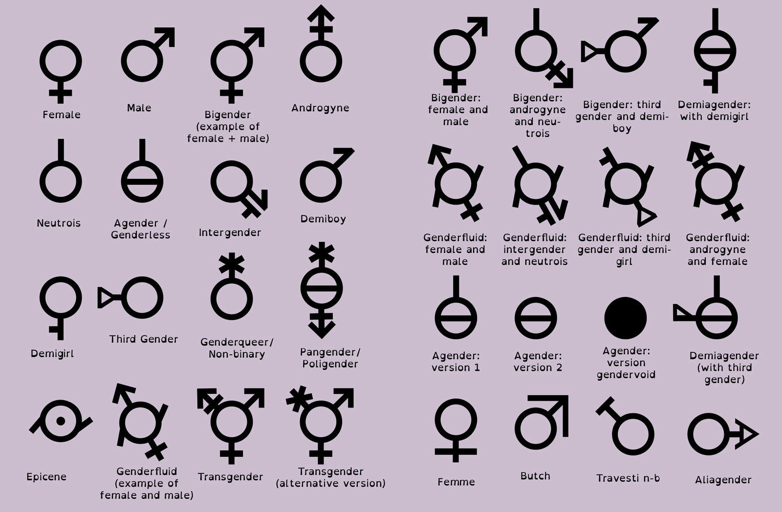 How did we get here sex and gender just a few of the possible gender identities for you to choose between buycottarizona